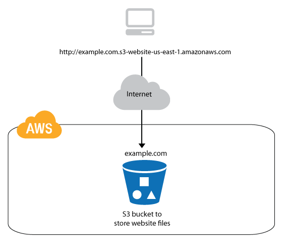 Buliding Static Website Using AWS S3