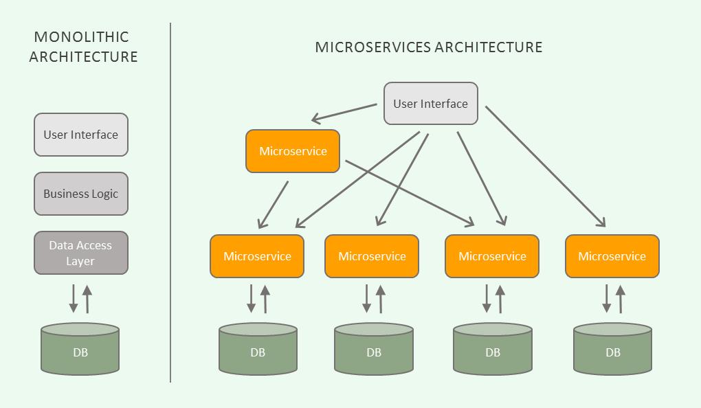 micro-mono