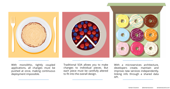 microservices-food-infographic1